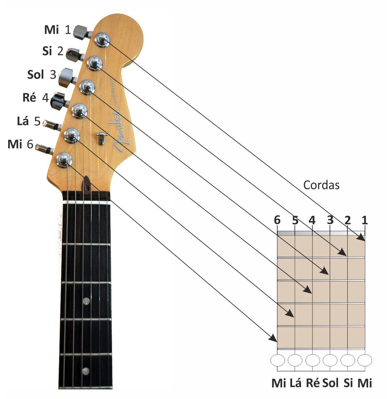 Cifras Em Desenho ~ Denis Warren u2013 Como Ler Cifras A Guitarra