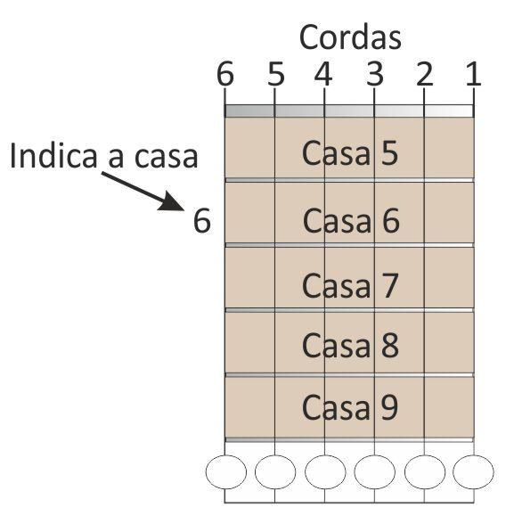Cifras Desenhos ~ Denis Warren u2013 Como Ler Cifras A Guitarra